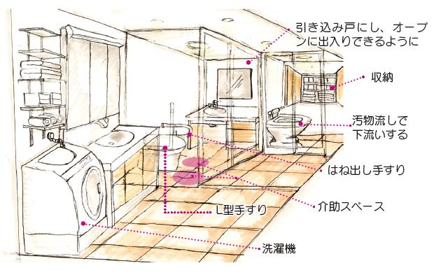 トイレ-予備室-ユーティリティを続けて配置した例 汚物は予備室に備え付けた汚物流しで下洗いをしてからユーティリティの洗濯機に